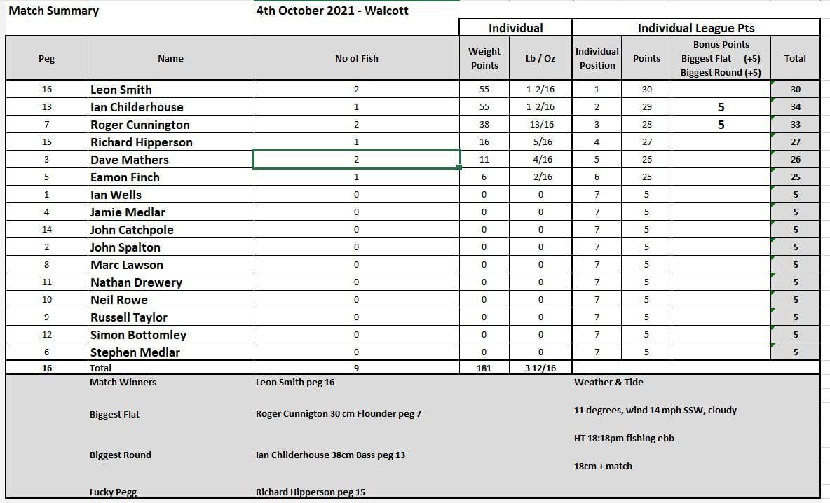 Walcott results